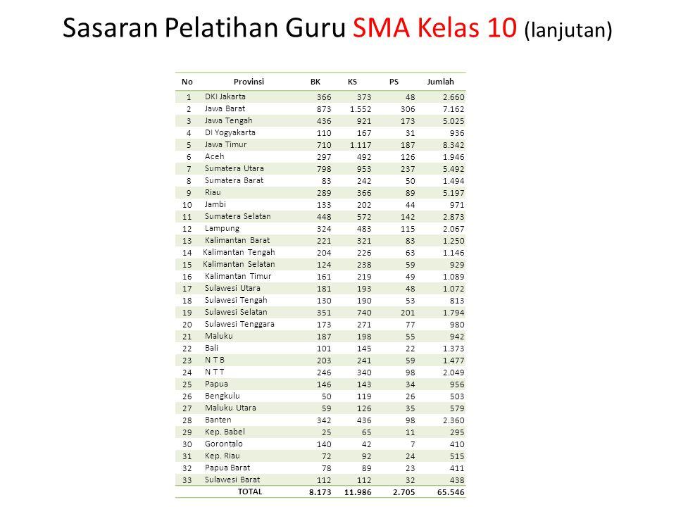 Sasaran Pelatihan Guru SMA Kelas 10 (lanjutan) NoProvinsi BKKSPSJumlah 1 DKI Jakarta 366373482.660 2 Jawa Barat 8731.5523067.162 3 Jawa Tengah 4369211