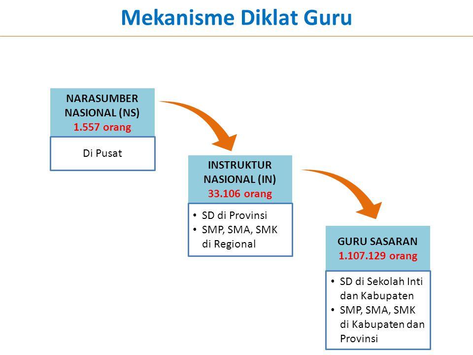 Mekanisme Diklat Guru NARASUMBER NASIONAL (NS) 1.557 orang INSTRUKTUR NASIONAL (IN) 33.106 orang GURU SASARAN 1.107.129 orang Di Pusat • SD di Provins