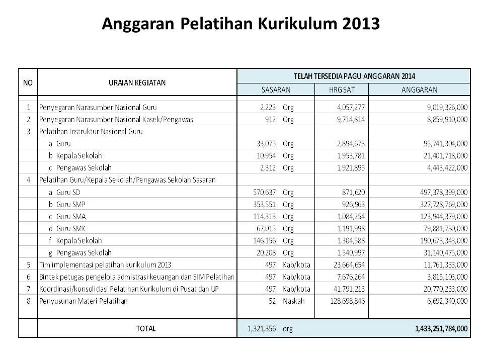 Anggaran Pelatihan Kurikulum 2013