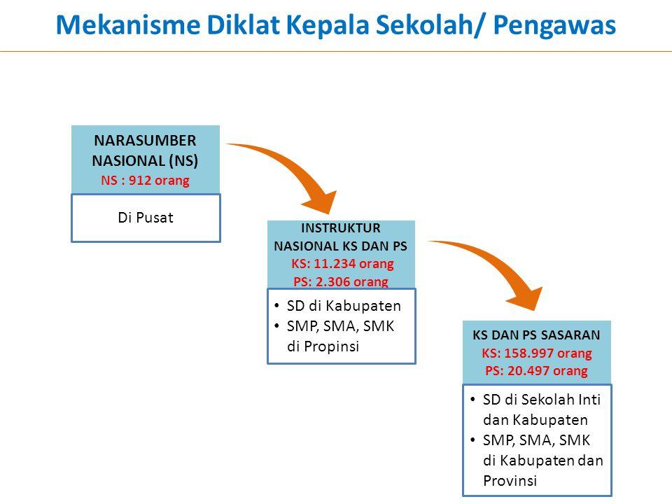 Mekanisme Diklat Kepala Sekolah/ Pengawas NARASUMBER NASIONAL (NS) NS : 912 orang INSTRUKTUR NASIONAL KS DAN PS KS: 11.234 orang PS: 2.306 orang KS DA