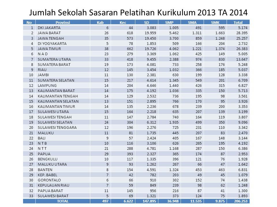 Jumlah Sekolah Sasaran Pelatihan Kurikulum 2013 TA 2014 NoProvinsiKabKecSDSMPSMASMKTotal 1DKI JAKARTA6443.0831.0054915955.174 2JAWA BARAT2661819.9595.