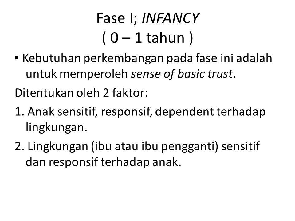 Fase I; INFANCY ( 0 – 1 tahun ) ▪ Kebutuhan perkembangan pada fase ini adalah untuk memperoleh sense of basic trust. Ditentukan oleh 2 faktor: 1. Anak
