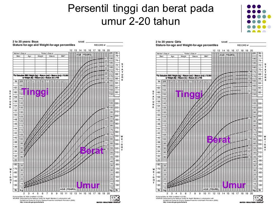 Persentil tinggi dan berat pada umur 2-20 tahun Tinggi Umur Berat