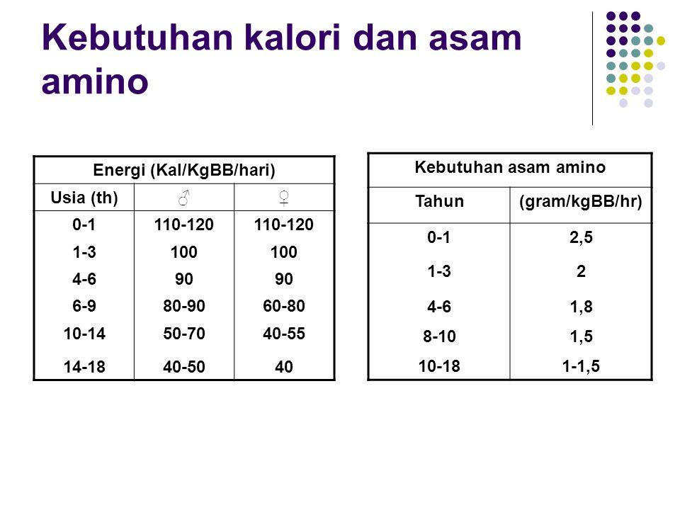 Kebutuhan kalori dan asam amino Energi (Kal/KgBB/hari) Usia (th)♂♀ 0-1110-120 1-3100 4-690 6-980-9060-80 10-1450-7040-55 14-1840-5040 Kebutuhan asam a