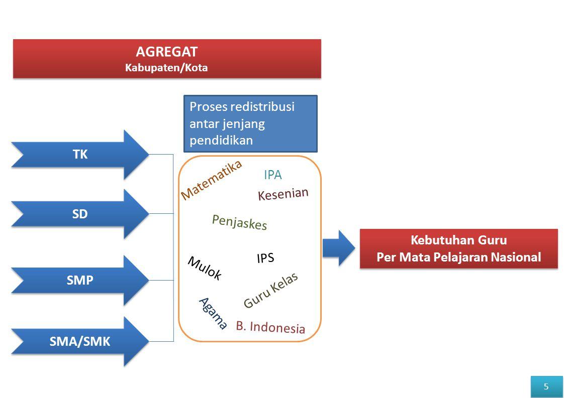 SD AGREGAT Kabupaten/Kota AGREGAT Kabupaten/Kota Kebutuhan Guru Per Mata Pelajaran Nasional Kebutuhan Guru Per Mata Pelajaran Nasional SMP SMA/SMK TK