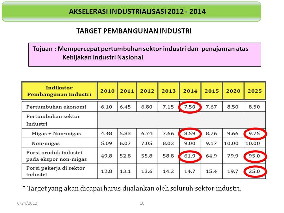 Tujuan : Mempercepat pertumbuhan sektor industri dan penajaman atas Kebijakan Industri Nasional * Target yang akan dicapai harus dijalankan oleh selur