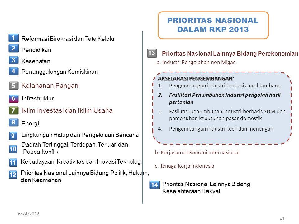 PRIORITAS NASIONAL DALAM RKP 2013 1 Reformasi Birokrasi dan Tata Kelola 2 Pendidikan Kesehatan Penanggulangan Kemiskinan Ketahanan Pangan Infrastruktu