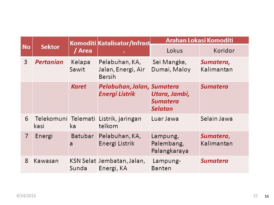 NoSektor Komoditi / Area Katalisator/Infrast. Arahan Lokasi Komoditi LokusKoridor 3 Pertanian Kelapa Sawit Pelabuhan, KA, Jalan, Energi, Air Bersih Se