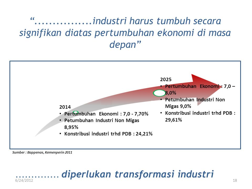 2014 • Pertumbuhan Ekonomi : 7,0 - 7,70% • Petumbuhan Industri Non Migas 8,95% • Konstribusi industri trhd PDB : 24,21% 2025 • Pertumbuhan Ekonomi : 7