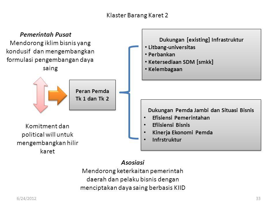 Peran Pemda Tk 1 dan Tk 2 Klaster Barang Karet 2 Dukungan [existing] Infrastruktur • Litbang-universitas • Perbankan • Ketersediaan SDM [smkk] • Kelem