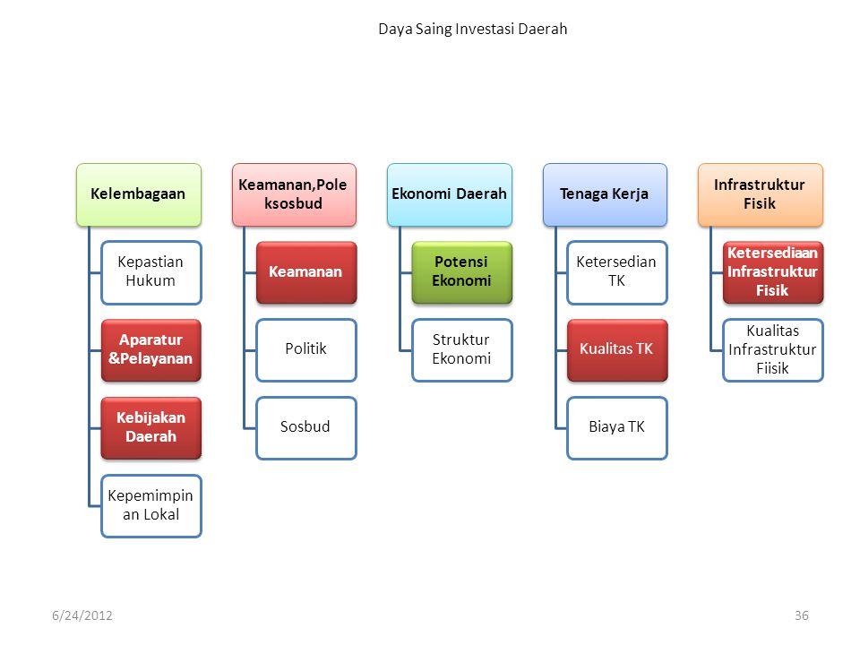 Daya Saing Investasi Daerah 6/24/201236 Kelembagaan Kepastian Hukum Aparatur &Pelayanan Kebijakan Daerah Kepemimpin an Lokal Keamanan,Pole ksosbud Kea