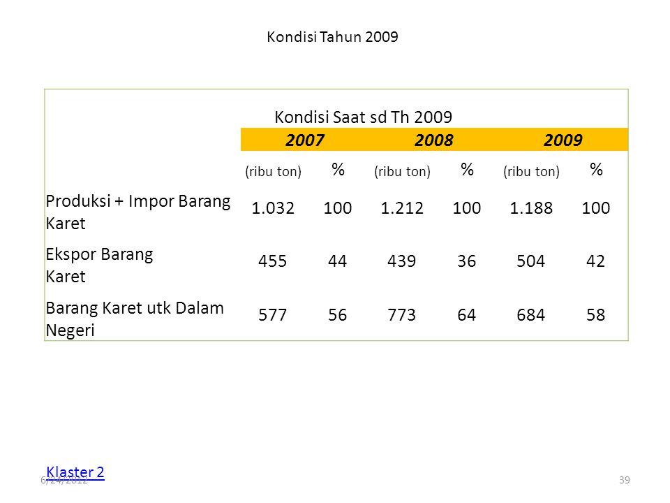 Kondisi Tahun 2009 Kondisi Saat sd Th 2009 200720082009 (ribu ton) % % % Produksi + Impor Barang Karet 1.0321001.2121001.188100 Ekspor Barang Karet 45