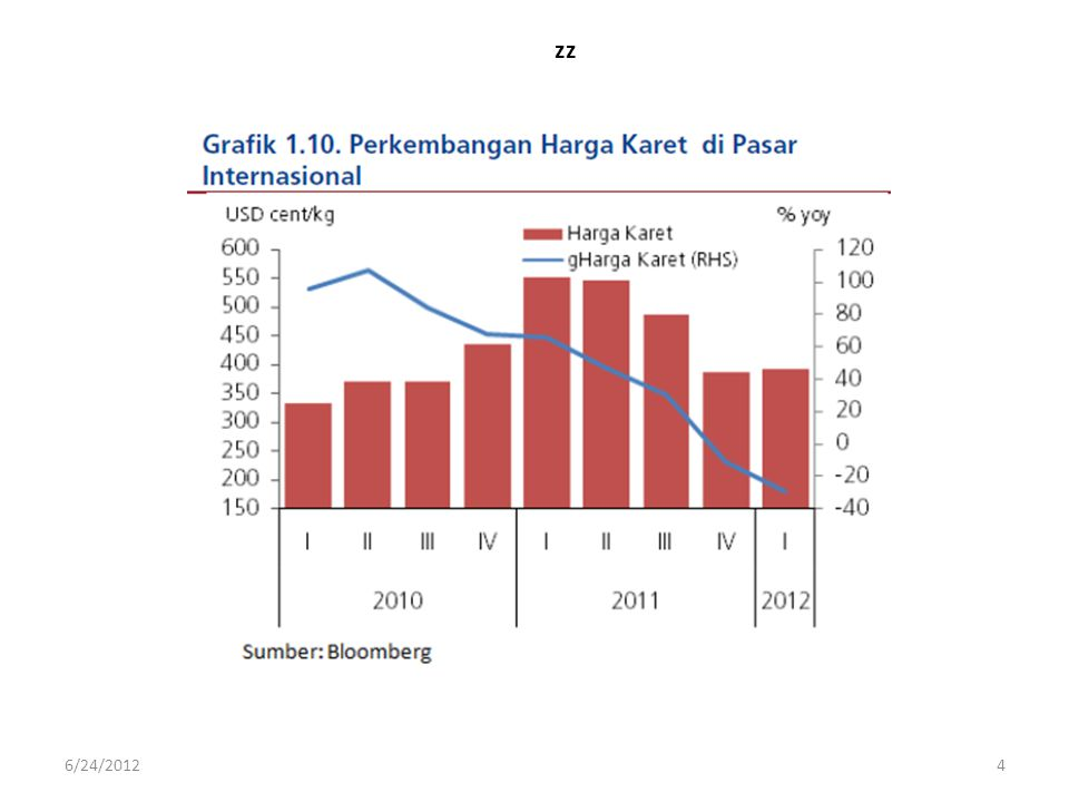 zz Sementara di Sumsel, ekspor karet menyusut hingga lebih dari 10 persen sejak Juni 2011.