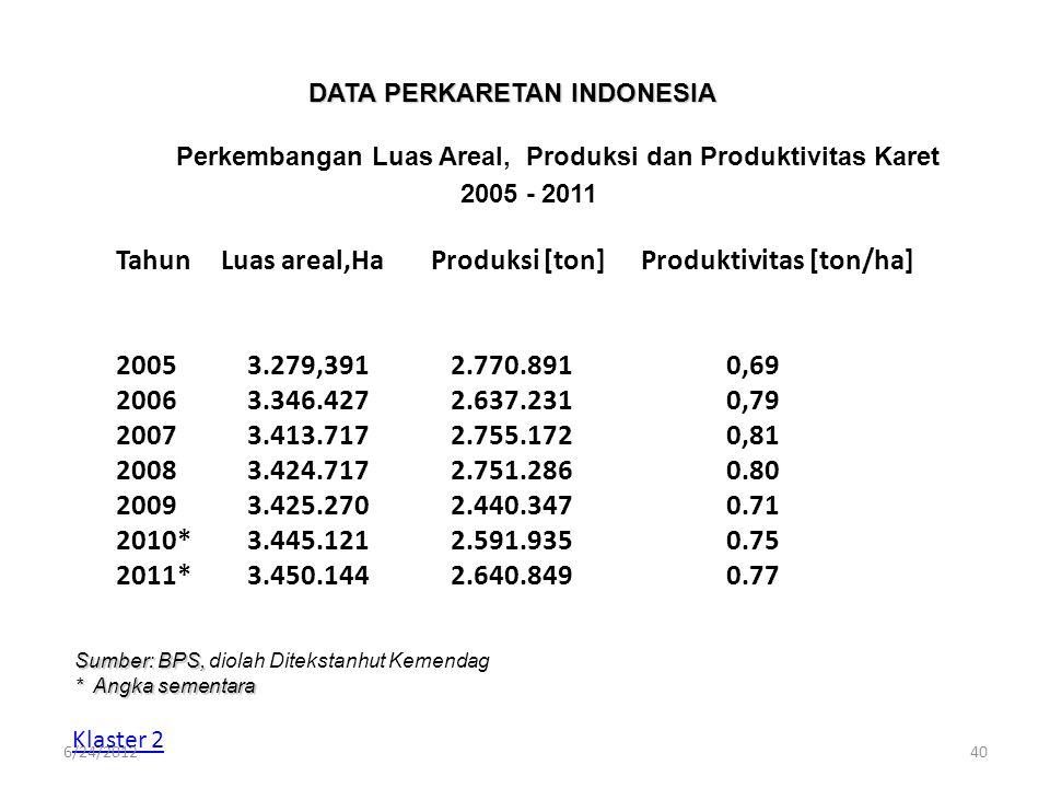 DATA PERKARETAN INDONESIA Perkembangan Luas Areal, Produksi dan Produktivitas Karet 2005 - 2011 Klaster 2 TahunLuas areal,HaProduksi [ton]Produktivita