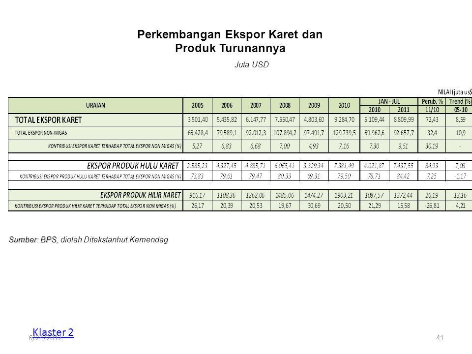Perkembangan Ekspor Karet dan Produk Turunannya Juta USD Sumber: BPS, Sumber: BPS, diolah Ditekstanhut Kemendag Klaster 2 6/24/201241