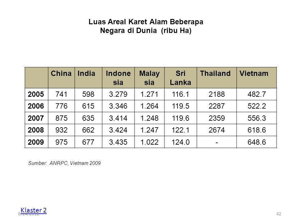 Luas Areal Karet Alam Beberapa Negara di Dunia (ribu Ha) ChinaIndiaIndone sia Malay sia Sri Lanka ThailandVietnam 20057415983.2791.271116.12188482.7 2