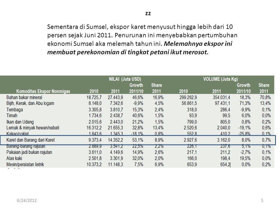 zz Sementara di Sumsel, ekspor karet menyusut hingga lebih dari 10 persen sejak Juni 2011. Penurunan ini menyebabkan pertumbuhan ekonomi Sumsel aka me