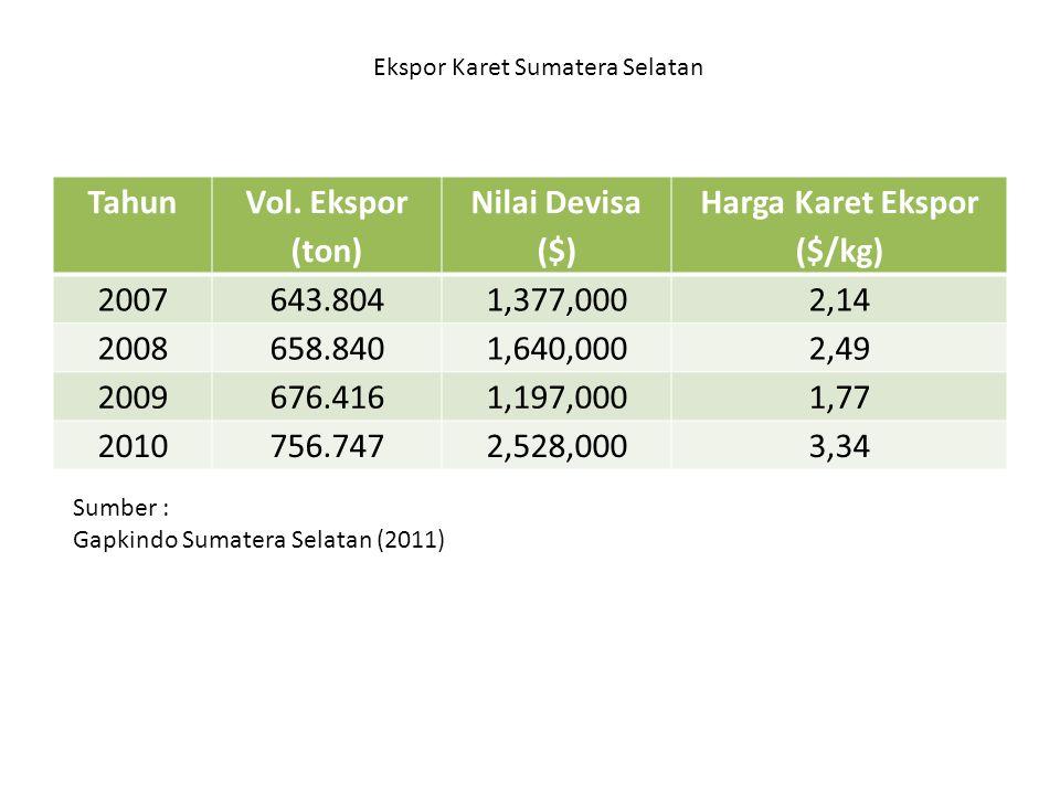Ekspor Karet Sumatera Selatan Tahun Vol. Ekspor (ton) Nilai Devisa ($) Harga Karet Ekspor ($/kg) 2007643.8041,377,0002,14 2008658.8401,640,0002,49 200