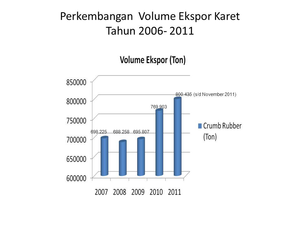 Perkembangan Volume Ekspor Karet Tahun 2006- 2011 698.225688.258695.807 769.903 800.435 (s/d November 2011)