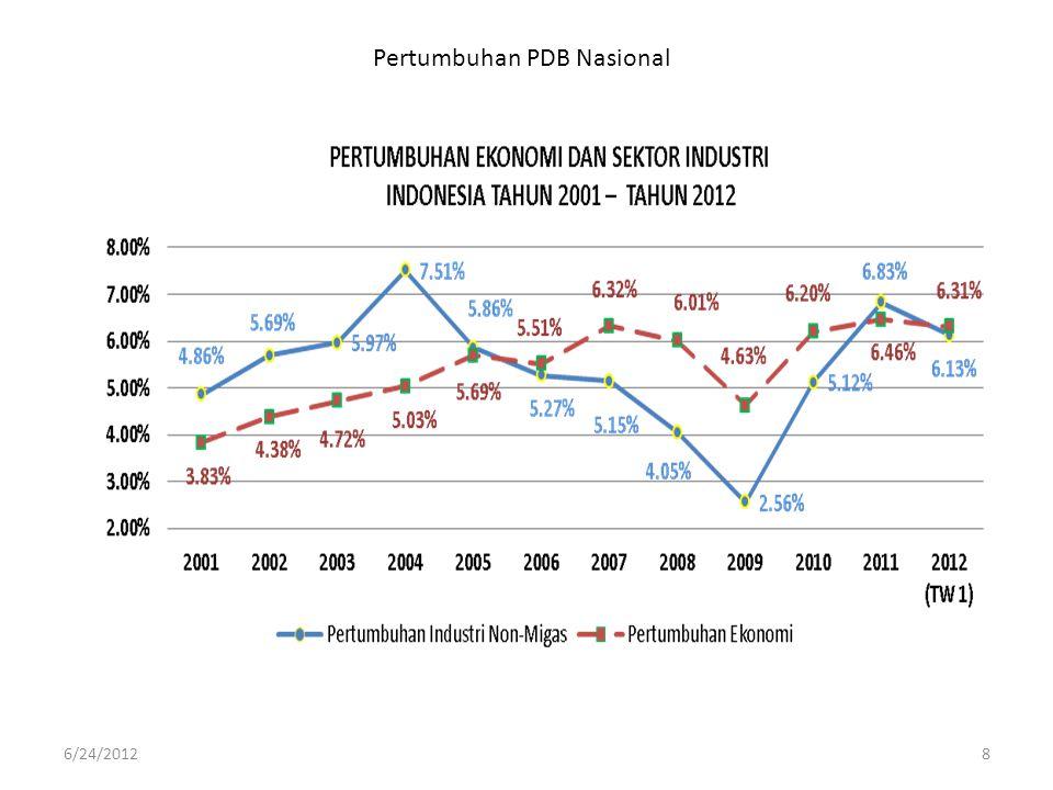 Pertumbuhan Subsektor Industri Pengolahan Nonmigas tahun 2011 [%] 6/24/20129