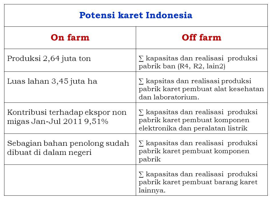 Potensi karet Indonesia On farmOff farm Produksi 2,64 juta ton ∑ kapasitas dan realisasi produksi pabrik ban (R4, R2, lain2) Luas lahan 3,45 juta ha ∑