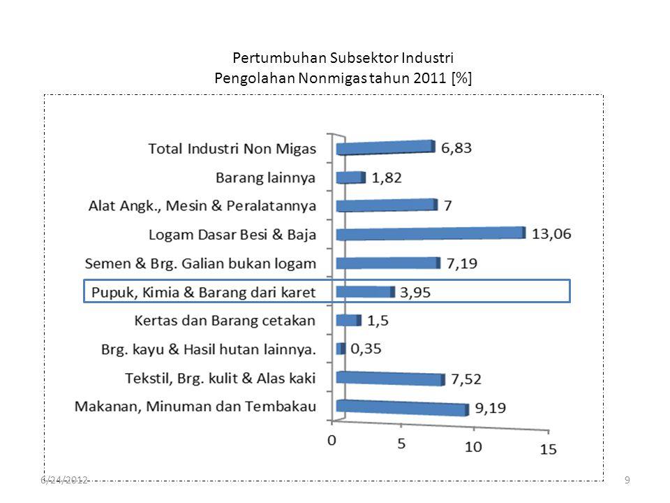 DATA PERKARETAN INDONESIA Perkembangan Luas Areal, Produksi dan Produktivitas Karet 2005 - 2011 Klaster 2 TahunLuas areal,HaProduksi [ton]Produktivitas [ton/ha] 2005 3.279,391 2.770.891 0,69 2006 3.346.427 2.637.231 0,79 2007 3.413.717 2.755.172 0,81 2008 3.424.717 2.751.286 0.80 2009 3.425.270 2.440.347 0.71 2010* 3.445.121 2.591.935 0.75 2011* 3.450.144 2.640.849 0.77 Sumber: BPS, Sumber: BPS, diolah Ditekstanhut Kemendag * Angka sementara 6/24/201240