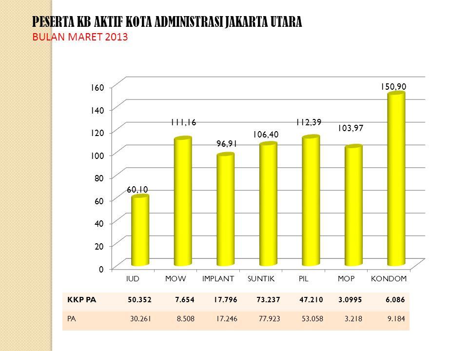 PESERTA KB AKTIF KOTA ADMINISTRASI JAKARTA UTARA BULAN MARET 2013 KKP PA50.3527.65417.79673.23747.2103.09956.086 PA30.2618.50817.24677.92353.0583.2189