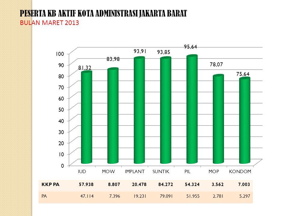 PESERTA KB AKTIF KOTA ADMINISTRASI JAKARTA BARAT BULAN MARET 2013 KKP PA57.9388.80720.47884.27254.3243.5627.003 PA47.1147.39619.23179.09151.9552.7815.