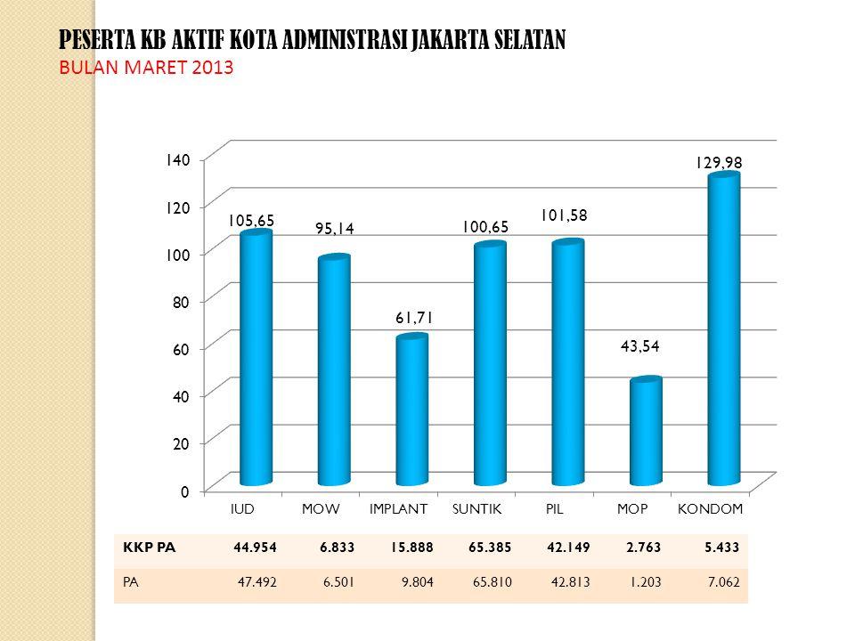 PESERTA KB AKTIF KOTA ADMINISTRASI JAKARTA SELATAN BULAN MARET 2013 KKP PA44.9546.83315.88865.38542.1492.7635.433 PA47.4926.5019.80465.81042.8131.2037.062