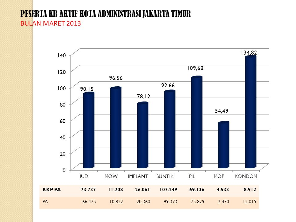 PESERTA KB AKTIF KOTA ADMINISTRASI JAKARTA TIMUR BULAN MARET 2013 KKP PA73.73711.20826.061107.24969.1364.5338.912 PA66.47510.82220.36099.37375.8292.47