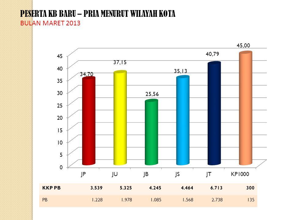 RATIO PESERTA KB BARU TERHADAP PESERTA KB AKTIF MENURUT WILAYAH KOTA BULAN MARET 2013