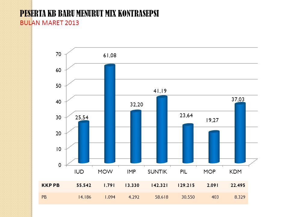 RATIO PESERTA KB BARU TERHADAP PESERTA KB AKTIF MENURUT ALAT KONTRASEPSI BULAN MARET 2013