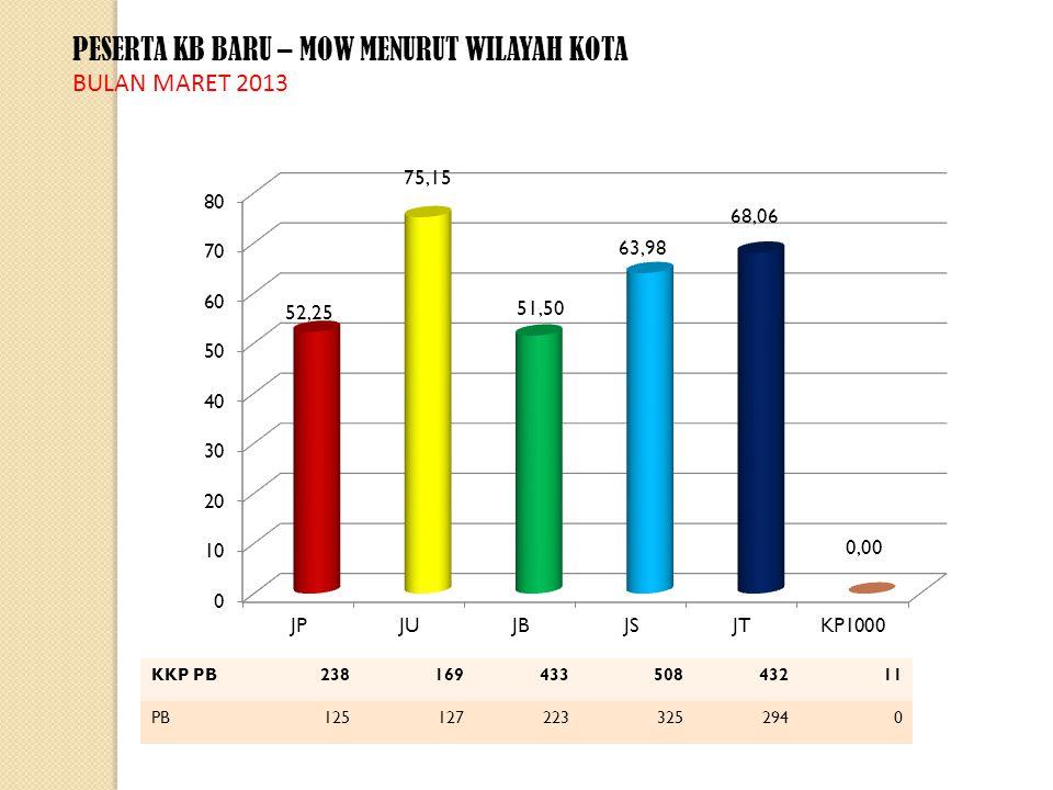 PESERTA KB BARU – IMPLANT MENURUT WILAYAH KOTA BULAN MARET 2013 KKP PB1.9252.7783.1102.1943.163160 PB6649647716531.17664