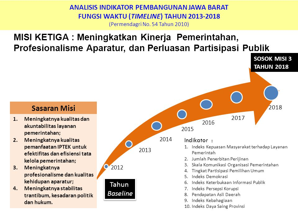 ANALISIS INDIKATOR PEMBANGUNAN JAWA BARAT FUNGSI WAKTU (TIMELINE) TAHUN 2013-2018 (Permendagri No. 54 Tahun 2010) MISI KETIGA : Meningkatkan Kinerja P