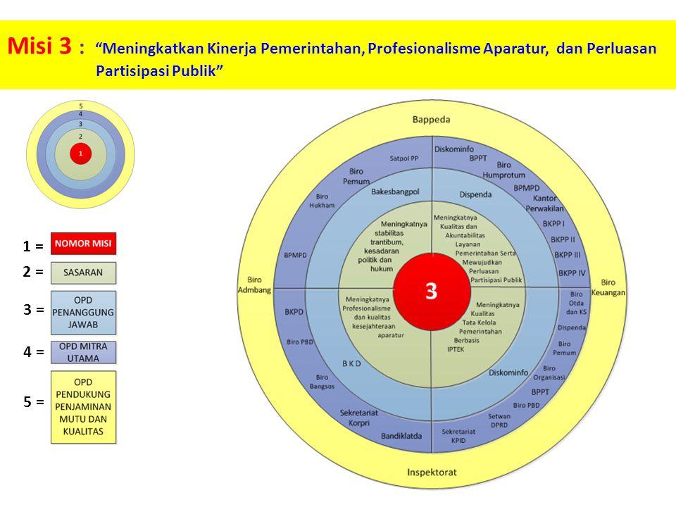 Misi 3 : Meningkatkan Kinerja Pemerintahan, Profesionalisme Aparatur, dan Perluasan Partisipasi Publik 1 = 2 = 3 = 4 = 5 =