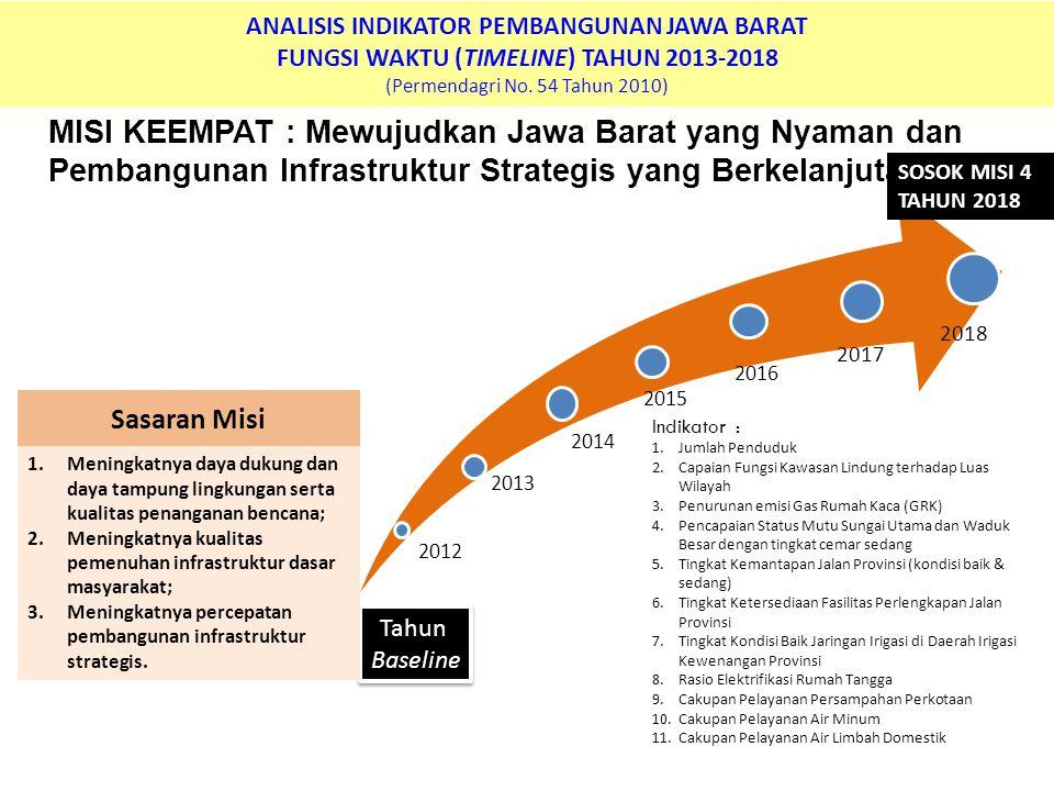 ANALISIS INDIKATOR PEMBANGUNAN JAWA BARAT FUNGSI WAKTU (TIMELINE) TAHUN 2013-2018 (Permendagri No. 54 Tahun 2010) MISI KEEMPAT : Mewujudkan Jawa Barat