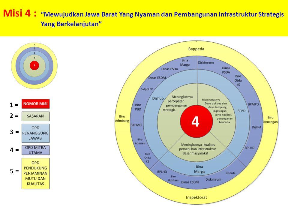 "Misi 4 : ""Mewujudkan Jawa Barat Yang Nyaman dan Pembangunan Infrastruktur Strategis Yang Berkelanjutan"" 1 = 2 = 3 = 4 = 5 ="