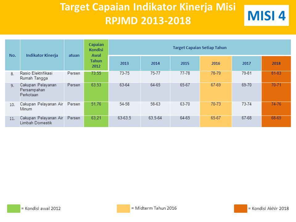 Target Capaian Indikator Kinerja Misi RPJMD 2013-2018 No.Indikator Kinerjaatuan Capaian Kondisi Awal Tahun 2012 Target Capaian Setiap Tahun 201320142015201620172018 8.