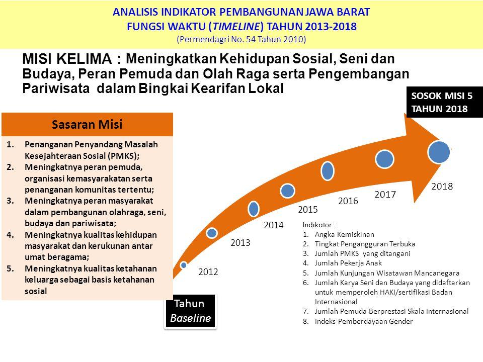 ANALISIS INDIKATOR PEMBANGUNAN JAWA BARAT FUNGSI WAKTU (TIMELINE) TAHUN 2013-2018 (Permendagri No. 54 Tahun 2010) MISI KELIMA : Meningkatkan Kehidupan