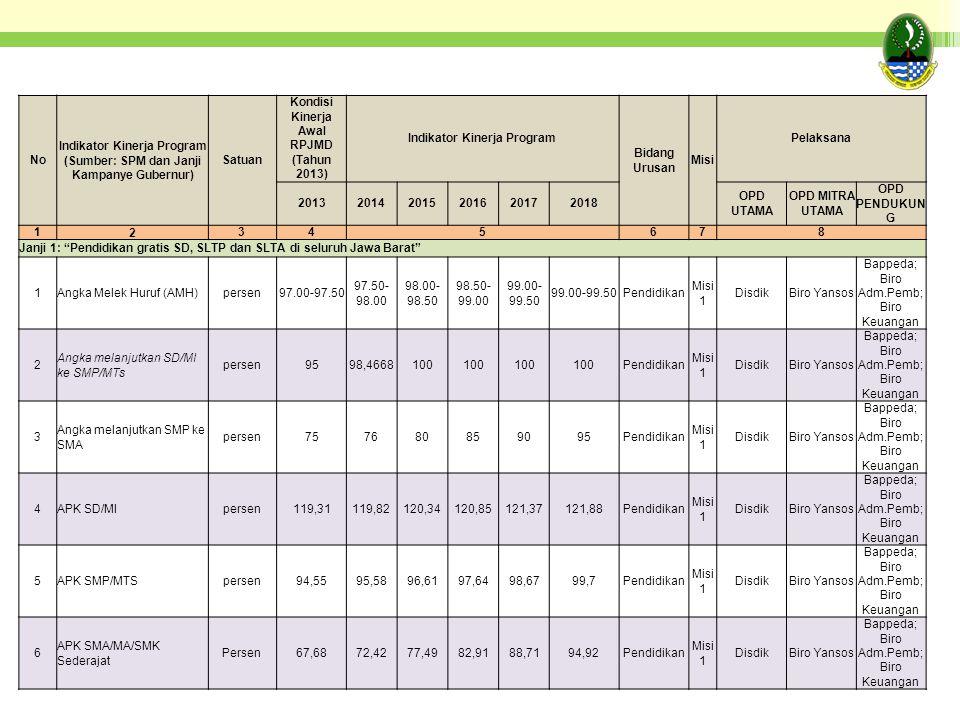 No Indikator Kinerja Program (Sumber: SPM dan Janji Kampanye Gubernur) Satuan Kondisi Kinerja Awal RPJMD (Tahun 2013) Indikator Kinerja Program Bidang Urusan Misi Pelaksana 201320142015201620172018 OPD UTAMA OPD MITRA UTAMA OPD PENDUKUN G 1 2 345678 Janji 1: Pendidikan gratis SD, SLTP dan SLTA di seluruh Jawa Barat 1Angka Melek Huruf (AMH)persen97.00-97.50 97.50- 98.00 98.00- 98.50 98.50- 99.00 99.00- 99.50 Pendidikan Misi 1 DisdikBiro Yansos Bappeda; Biro Adm.Pemb; Biro Keuangan 2 Angka melanjutkan SD/MI ke SMP/MTs persen9598,4668100 Pendidikan Misi 1 DisdikBiro Yansos Bappeda; Biro Adm.Pemb; Biro Keuangan 3 Angka melanjutkan SMP ke SMA persen757680859095Pendidikan Misi 1 DisdikBiro Yansos Bappeda; Biro Adm.Pemb; Biro Keuangan 4APK SD/MIpersen119,31119,82120,34120,85121,37121,88Pendidikan Misi 1 DisdikBiro Yansos Bappeda; Biro Adm.Pemb; Biro Keuangan 5APK SMP/MTSpersen94,5595,5896,6197,6498,6799,7Pendidikan Misi 1 DisdikBiro Yansos Bappeda; Biro Adm.Pemb; Biro Keuangan 6 APK SMA/MA/SMK Sederajat Persen67,6872,4277,4982,9188,7194,92Pendidikan Misi 1 DisdikBiro Yansos Bappeda; Biro Adm.Pemb; Biro Keuangan