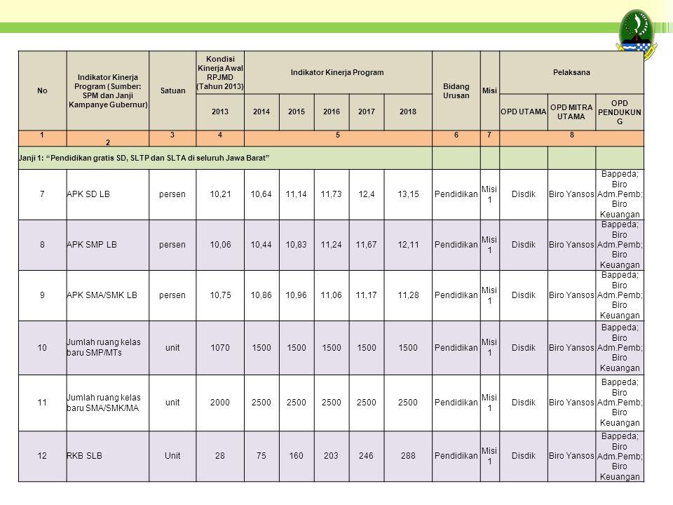 No Indikator Kinerja Program (Sumber: SPM dan Janji Kampanye Gubernur) Satuan Kondisi Kinerja Awal RPJMD (Tahun 2013) Indikator Kinerja Program Bidang Urusan Misi Pelaksana 201320142015201620172018OPD UTAMA OPD MITRA UTAMA OPD PENDUKUN G 1 2 345678 Janji 1: Pendidikan gratis SD, SLTP dan SLTA di seluruh Jawa Barat 7APK SD LBpersen10,2110,6411,1411,7312,413,15Pendidikan Misi 1 DisdikBiro Yansos Bappeda; Biro Adm.Pemb; Biro Keuangan 8APK SMP LBpersen10,0610,4410,8311,2411,6712,11Pendidikan Misi 1 DisdikBiro Yansos Bappeda; Biro Adm.Pemb; Biro Keuangan 9APK SMA/SMK LBpersen10,7510,8610,9611,0611,1711,28Pendidikan Misi 1 DisdikBiro Yansos Bappeda; Biro Adm.Pemb; Biro Keuangan 10 Jumlah ruang kelas baru SMP/MTs unit10701500 Pendidikan Misi 1 DisdikBiro Yansos Bappeda; Biro Adm.Pemb; Biro Keuangan 11 Jumlah ruang kelas baru SMA/SMK/MA unit20002500 Pendidikan Misi 1 DisdikBiro Yansos Bappeda; Biro Adm.Pemb; Biro Keuangan 12RKB SLBUnit2875160203246288Pendidikan Misi 1 DisdikBiro Yansos Bappeda; Biro Adm.Pemb; Biro Keuangan