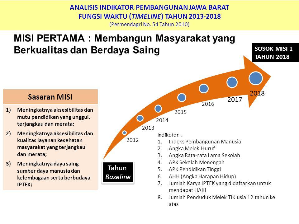 ANALISIS INDIKATOR PEMBANGUNAN JAWA BARAT FUNGSI WAKTU (TIMELINE) TAHUN 2013-2018 (Permendagri No.