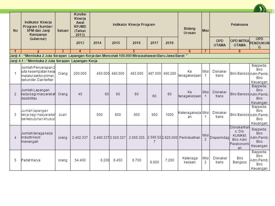 No Indikator Kinerja Program (Sumber: SPM dan Janji Kampanye Gubernur) Satuan Kondisi Kinerja Awal RPJMD (Tahun 2013) Indikator Kinerja Program Bidang Urusan Misi Pelaksana 201320142015201620172018 OPD UTAMA OPD MITRA UTAMA OPD PENDUKUN G 1 2 345678 Janji 4 : Membuka 2 Juta Serapan Lapangan Kerja dan Mencetak 100.000 Wirausahawan Baru Jawa Barat Janji 4.1 : Membuka 2 Juta Serapan Lapangan Kerja 1 Jumlah Penyerapan 2 juta kesempatan kerja melalui sektor primer, sekunder.