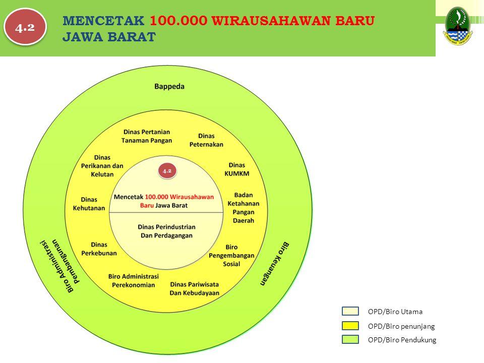 MENCETAK 100.000 WIRAUSAHAWAN BARU JAWA BARAT 4.2 OPD/Biro Pendukung OPD/Biro penunjang OPD/Biro Utama
