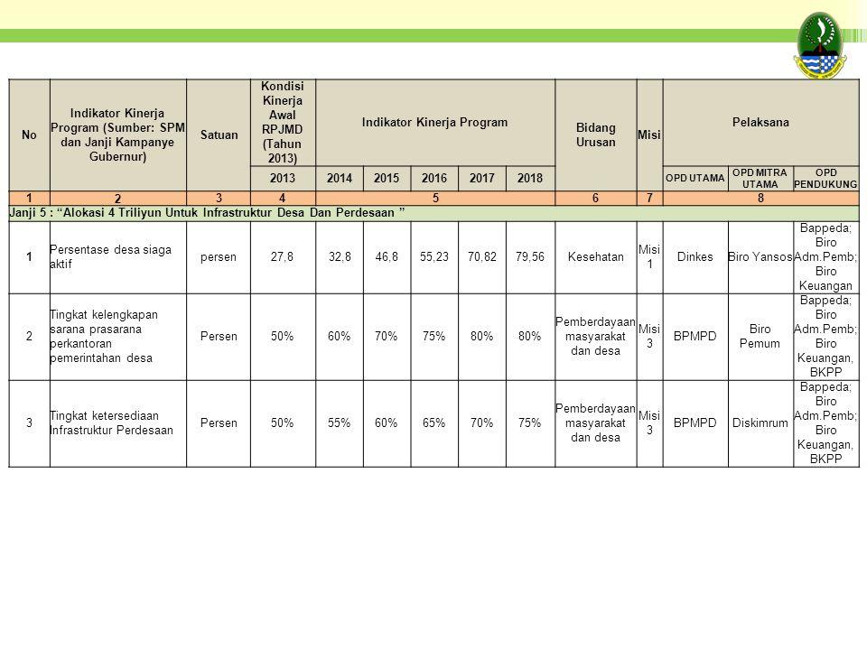 No Indikator Kinerja Program (Sumber: SPM dan Janji Kampanye Gubernur) Satuan Kondisi Kinerja Awal RPJMD (Tahun 2013) Indikator Kinerja Program Bidang Urusan Misi Pelaksana 201320142015201620172018 OPD UTAMA OPD MITRA UTAMA OPD PENDUKUNG 12345678 Janji 5 : Alokasi 4 Triliyun Untuk Infrastruktur Desa Dan Perdesaan 1 Persentase desa siaga aktif persen27,832,846,855,2370,8279,56Kesehatan Misi 1 DinkesBiro Yansos Bappeda; Biro Adm.Pemb; Biro Keuangan 2 Tingkat kelengkapan sarana prasarana perkantoran pemerintahan desa Persen50%60%70%75%80% Pemberdayaan masyarakat dan desa Misi 3 BPMPD Biro Pemum Bappeda; Biro Adm.Pemb; Biro Keuangan, BKPP 3 Tingkat ketersediaan Infrastruktur Perdesaan Persen50%55%60%65%70%75% Pemberdayaan masyarakat dan desa Misi 3 BPMPDDiskimrum Bappeda; Biro Adm.Pemb; Biro Keuangan, BKPP