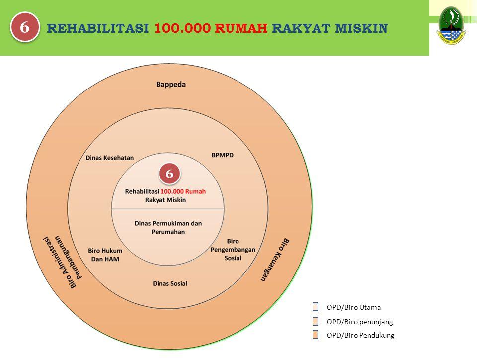 REHABILITASI 100.000 RUMAH RAKYAT MISKIN 6 6 OPD/Biro Pendukung OPD/Biro penunjang OPD/Biro Utama