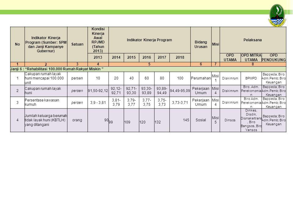 No Indikator Kinerja Program (Sumber: SPM dan Janji Kampanye Gubernur) Satuan Kondisi Kinerja Awal RPJMD (Tahun 2013) Indikator Kinerja Program Bidang Urusan Misi Pelaksana 201320142015201620172018 OPD UTAMA OPD MITRA UTAMA OPD PENDUKUNG 1 2 345678 Janji 6 : Rehabilitasi 100.000 Rumah Rakyat Miskin 1 Cakupan rumah layak huni mencapai 100.000 unit persen1020406080100Perumahan Misi 1 DiskimrumBPMPD Bappeda; Biro Adm.Pemb; Biro Keuangan 2 Cakupan rumah layak huni persen91,50-92,12 92,12- 92,71 92,71- 93,30 93,30- 93,89 93,89- 94,49 94,49-95,09 Pekerjaan Umum Misi 4 Diskimrum Biro.