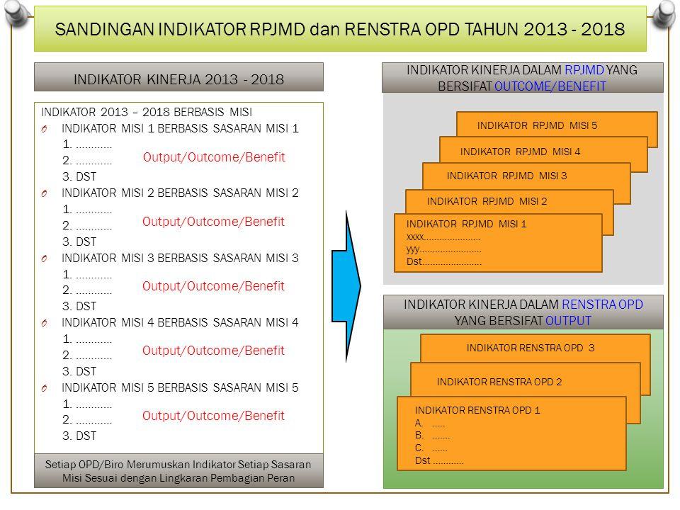 SANDINGAN INDIKATOR RPJMD dan RENSTRA OPD TAHUN 2013 - 2018 INDIKATOR KINERJA 2013 - 2018 INDIKATOR 2013 – 2018 BERBASIS MISI O INDIKATOR MISI 1 BERBASIS SASARAN MISI 1 1.