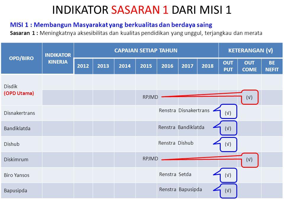 INDIKATOR SASARAN 1 DARI MISI 1 OPD/BIRO INDIKATOR KINERJA CAPAIAN SETIAP TAHUNKETERANGAN (√) 2012201320142015201620172018 OUT PUT OUT COME BE NEFIT Disdik (OPD Utama) (√) Disnakertrans(√) Bandiklatda(√) Dishub(√) Diskimrum(√) Biro Yansos(√) Bapusipda(√) MISI 1 : Membangun Masyarakat yang berkualitas dan berdaya saing Sasaran 1 : Meningkatnya aksesibilitas dan kualitas pendidikan yang unggul, terjangkau dan merata RPJMD Renstra Disnakertrans Renstra Bandiklatda Renstra Dishub Renstra Setda Renstra Bapusipda