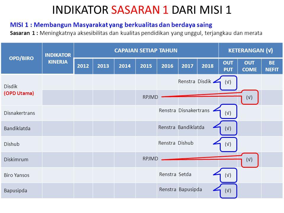 INDIKATOR SASARAN 1 DARI MISI 1 OPD/BIRO INDIKATOR KINERJA CAPAIAN SETIAP TAHUNKETERANGAN (√) 2012201320142015201620172018 OUT PUT OUT COME BE NEFIT Disdik (OPD Utama) (√) Disnakertrans(√) Bandiklatda(√) Dishub(√) Diskimrum(√) Biro Yansos(√) Bapusipda(√) MISI 1 : Membangun Masyarakat yang berkualitas dan berdaya saing Sasaran 1 : Meningkatnya aksesibilitas dan kualitas pendidikan yang unggul, terjangkau dan merata Renstra Disdik RPJMD Renstra Disnakertrans Renstra Bandiklatda Renstra Dishub Renstra Setda Renstra Bapusipda